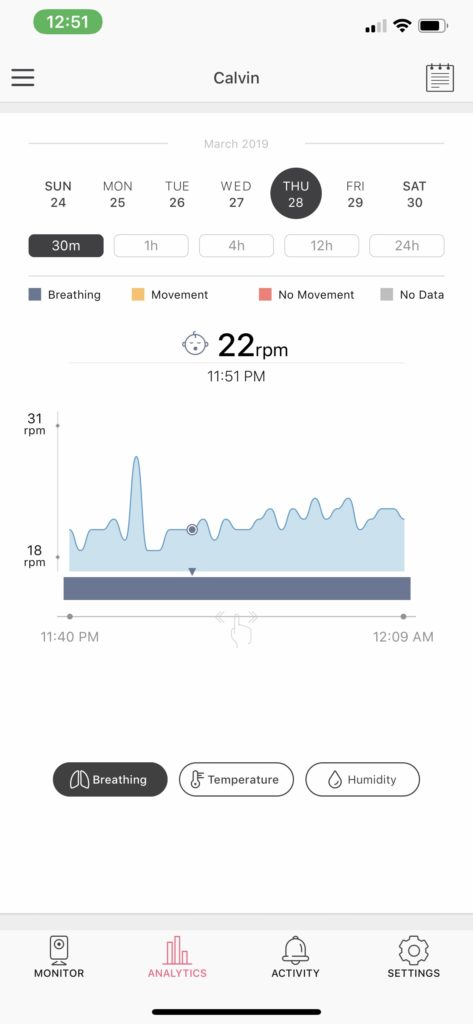 A screenshot of the breathing monitoring analytics from Miku's app